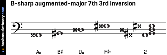 B-sharp augmented-major 7th 3rd inversion