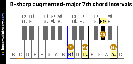 B-sharp augmented-major 7th chord intervals
