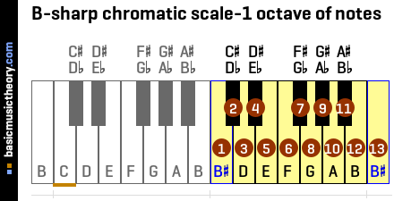 B-sharp chromatic scale-1 octave of notes