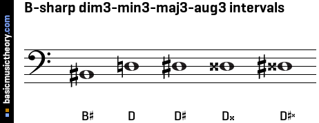 B-sharp dim3-min3-maj3-aug3 intervals