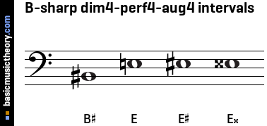 B-sharp dim4-perf4-aug4 intervals