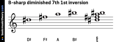 B-sharp diminished 7th 1st inversion