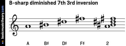 B-sharp diminished 7th 3rd inversion