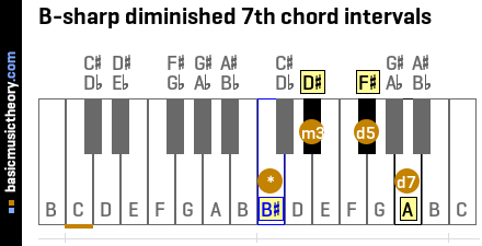 B-sharp diminished 7th chord intervals