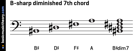 B-sharp diminished 7th chord