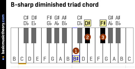 B-sharp diminished triad chord