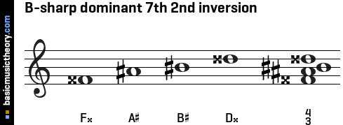 B-sharp dominant 7th 2nd inversion
