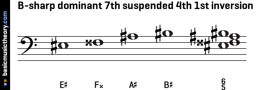B-sharp dominant 7th suspended 4th 1st inversion