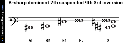 B-sharp dominant 7th suspended 4th 3rd inversion
