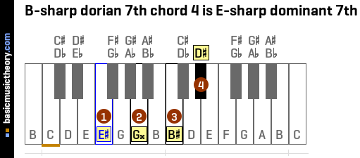 B-sharp dorian 7th chord 4 is E-sharp dominant 7th