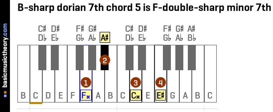 B-sharp dorian 7th chord 5 is F-double-sharp minor 7th