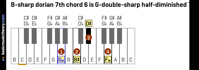 B-sharp dorian 7th chord 6 is G-double-sharp half-diminished 7th