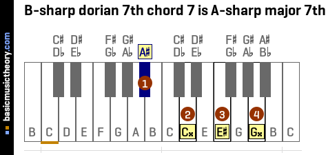 B-sharp dorian 7th chord 7 is A-sharp major 7th