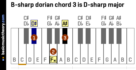 B-sharp dorian chord 3 is D-sharp major