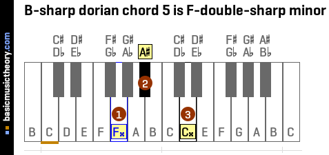 B-sharp dorian chord 5 is F-double-sharp minor