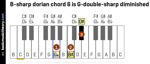 B-sharp dorian chord 6 is G-double-sharp diminished