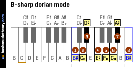 B-sharp dorian mode