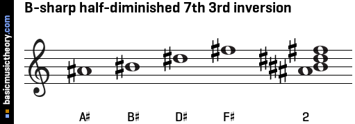 B-sharp half-diminished 7th 3rd inversion
