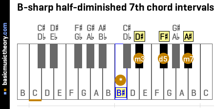B-sharp half-diminished 7th chord intervals
