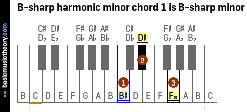 B-sharp harmonic minor chord 1 is B-sharp minor