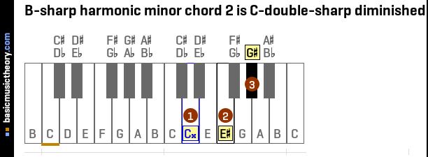 B-sharp harmonic minor chord 2 is C-double-sharp diminished