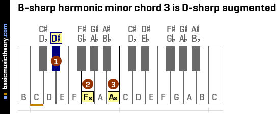 B-sharp harmonic minor chord 3 is D-sharp augmented