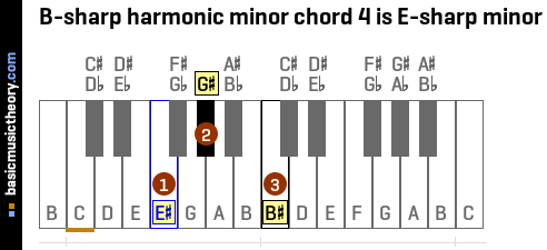 B-sharp harmonic minor chord 4 is E-sharp minor