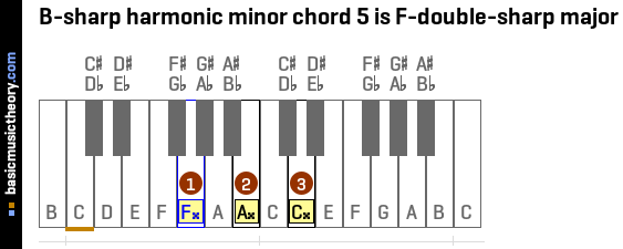 F M7 Chord Piano Image Collections Chord Chart Guitar Complete
