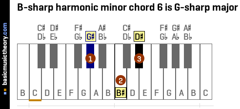 B-sharp harmonic minor chord 6 is G-sharp major
