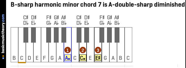 B-sharp harmonic minor chord 7 is A-double-sharp diminished