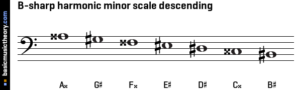 B-sharp harmonic minor scale descending