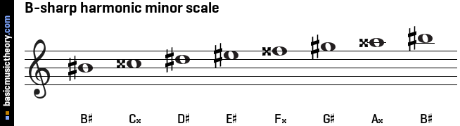 basicmusictheory.com: B-sharp harmonic minor scale