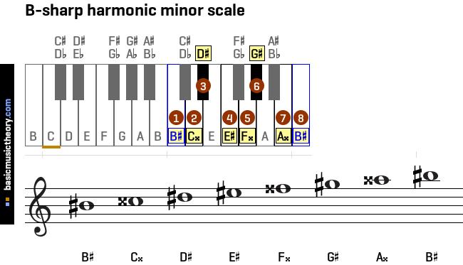 Basicmusictheory.com: All Harmonic Minor Scales On The