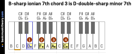 B-sharp ionian 7th chord 3 is D-double-sharp minor 7th