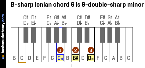 B-sharp ionian chord 6 is G-double-sharp minor