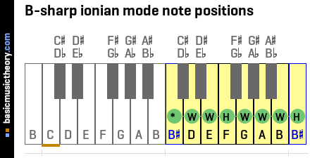 B-sharp ionian mode note positions
