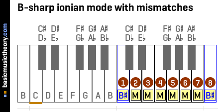 B-sharp ionian mode with mismatches