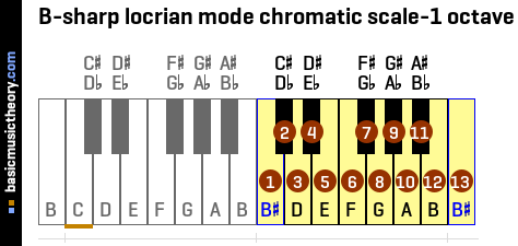 B-sharp locrian mode chromatic scale-1 octave