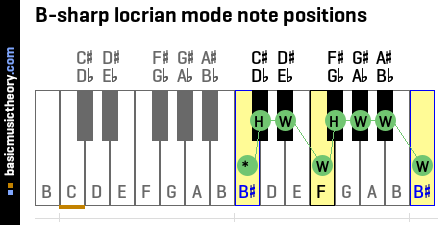 B-sharp locrian mode note positions