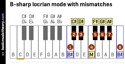 B-sharp locrian mode with mismatches