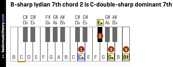 B-sharp lydian 7th chord 2 is C-double-sharp dominant 7th