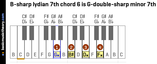 B-sharp lydian 7th chord 6 is G-double-sharp minor 7th