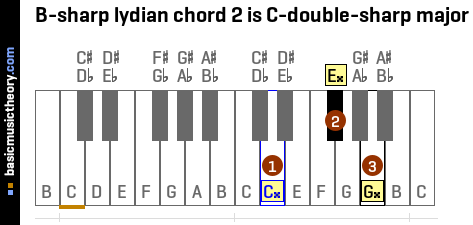 B-sharp lydian chord 2 is C-double-sharp major