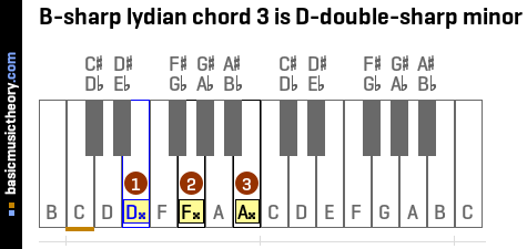B-sharp lydian chord 3 is D-double-sharp minor