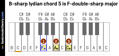 B-sharp lydian chord 5 is F-double-sharp major