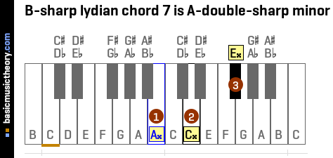 B-sharp lydian chord 7 is A-double-sharp minor