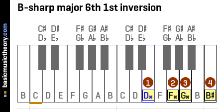 B-sharp major 6th 1st inversion