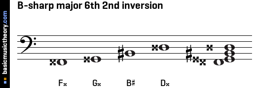 B-sharp major 6th 2nd inversion