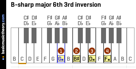 B-sharp major 6th 3rd inversion