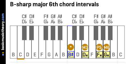 B-sharp major 6th chord intervals